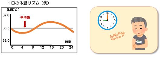 体温リズム